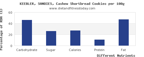 chart to show highest carbs in cashews per 100g
