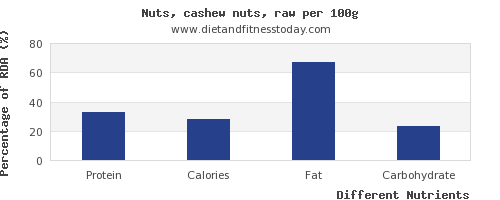 chart to show highest protein in cashews per 100g