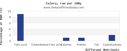 chart to show highest folic acid in celery per 100g