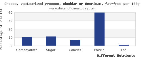 chart to show highest carbs in cheddar cheese per 100g