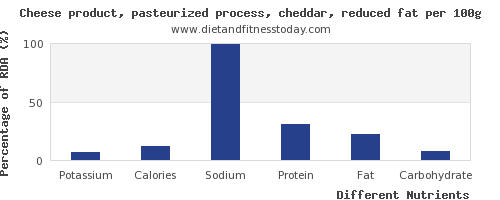 chart to show highest potassium in cheddar per 100g