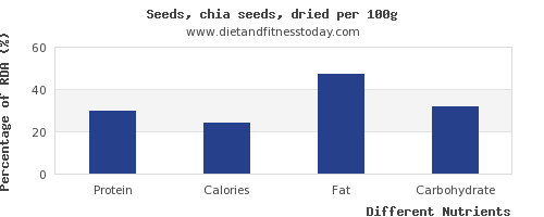 chart to show highest protein in chia seeds per 100g
