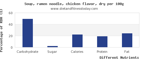 chart to show highest carbs in chicken soup per 100g