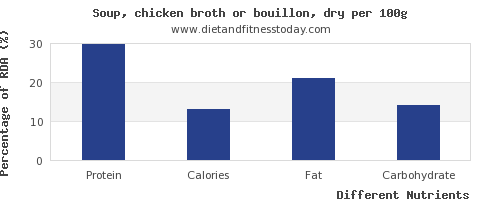 chart to show highest protein in chicken soup per 100g