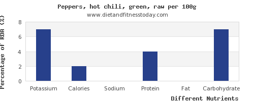chart to show highest potassium in chili peppers per 100g