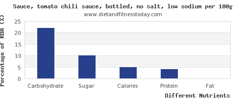 chart to show highest carbs in chili sauce per 100g