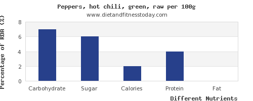 chart to show highest carbs in chilis per 100g