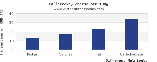 chart to show highest protein in coffeecake per 100g