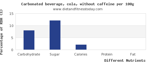 chart to show highest carbs in coke per 100g