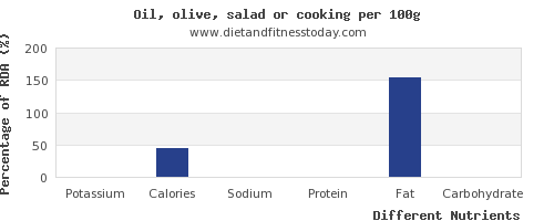 chart to show highest potassium in cooking oil per 100g