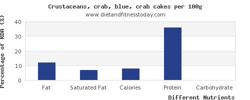 chart to show highest fat in crab per 100g