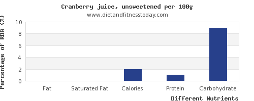 chart to show highest fat in cranberry juice per 100g