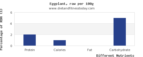 chart to show highest protein in eggplant per 100g