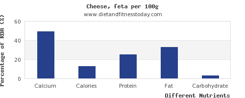 chart to show highest calcium in feta cheese per 100g