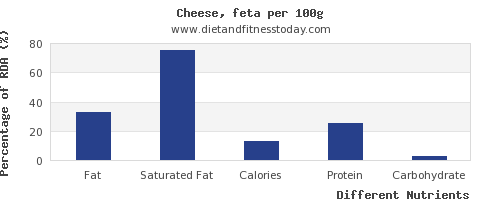 chart to show highest fat in feta cheese per 100g