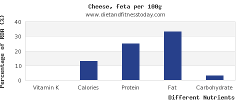 chart to show highest vitamin k in feta cheese per 100g