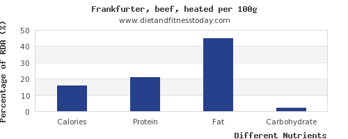 chart to show highest calories in frankfurter per 100g