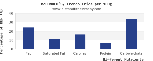 chart to show highest fat in french fries per 100g
