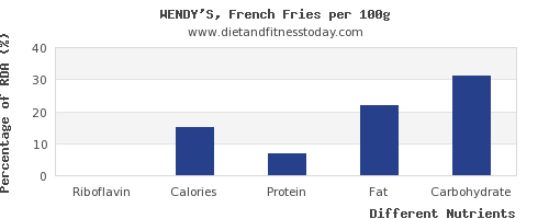 chart to show highest riboflavin in french fries per 100g