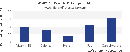 chart to show highest vitamin b6 in french fries per 100g