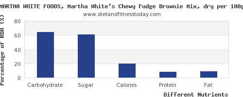chart to show highest carbs in fudge per 100g
