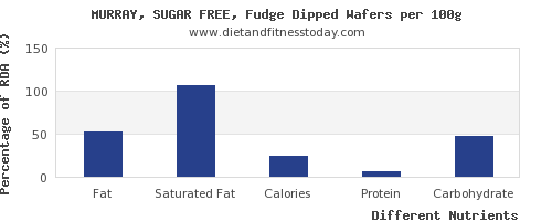 chart to show highest fat in fudge per 100g