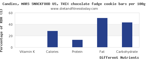 chart to show highest vitamin k in fudge per 100g