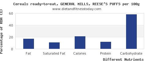 chart to show highest fat in general mills cereals per 100g