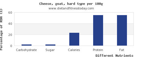 chart to show highest carbs in goats cheese per 100g