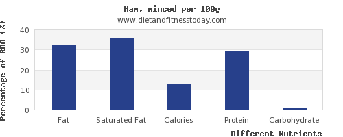chart to show highest fat in ham per 100g