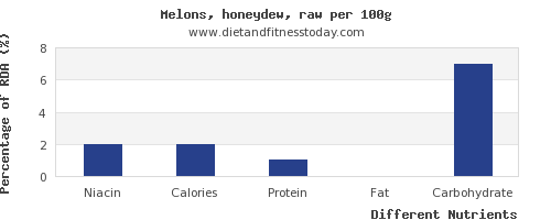 chart to show highest niacin in honeydew per 100g