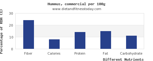 chart to show highest fiber in hummus per 100g