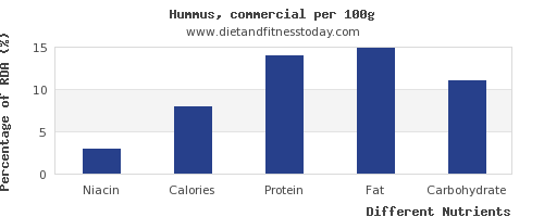 chart to show highest niacin in hummus per 100g