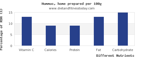 chart to show highest vitamin c in hummus per 100g