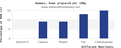chart to show highest vitamin k in hummus per 100g