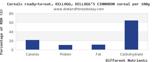 chart to show highest calories in kelloggs cereals per 100g