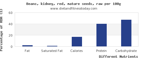 chart to show highest fat in kidney beans per 100g