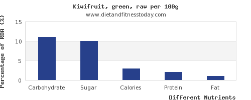chart to show highest carbs in kiwi per 100g