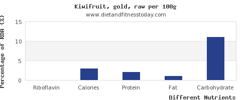chart to show highest riboflavin in kiwi per 100g