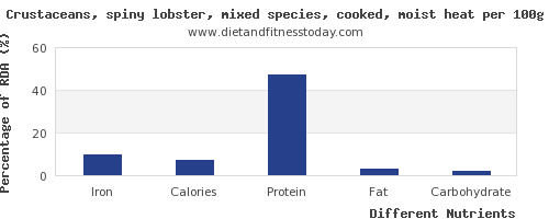 chart to show highest iron in lobster per 100g