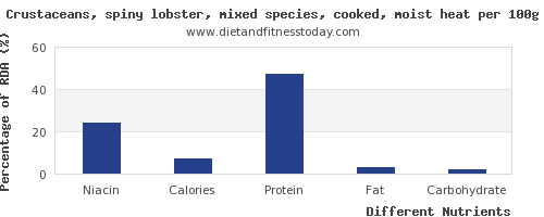 chart to show highest niacin in lobster per 100g