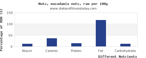 chart to show highest niacin in macadamia nuts per 100g