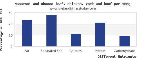 chart to show highest fat in macaroni per 100g