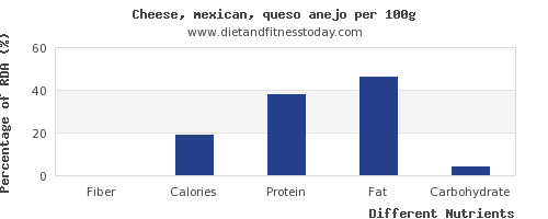 chart to show highest fiber in mexican cheese per 100g