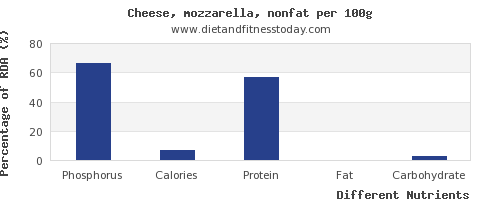 chart to show highest phosphorus in mozzarella per 100g