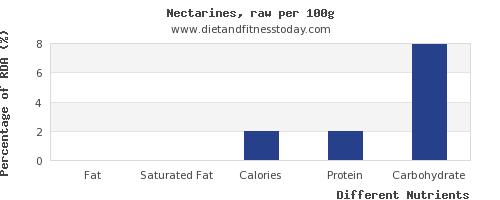 chart to show highest fat in nectarines per 100g