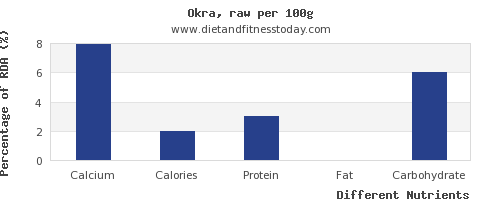 chart to show highest calcium in okra per 100g