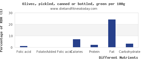 chart to show highest folic acid in olives per 100g