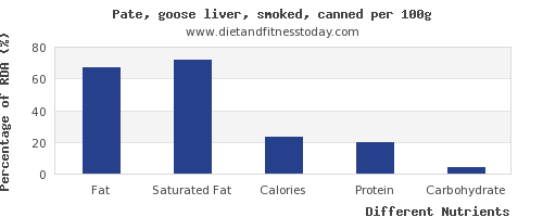 chart to show highest fat in pate per 100g