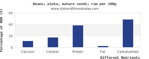 chart to show highest calcium in pinto beans per 100g